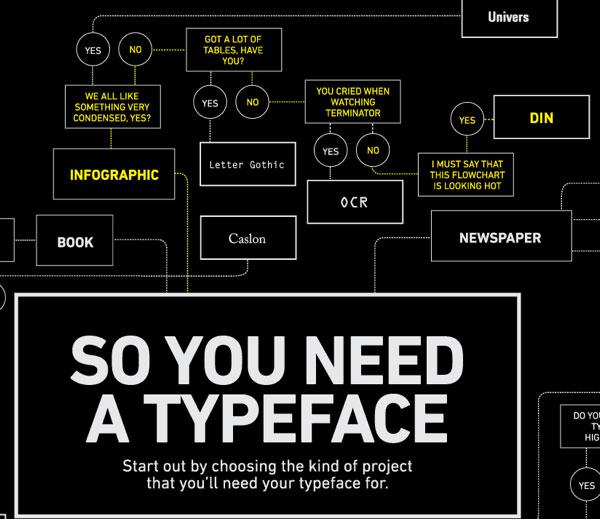 So You Need a Typeface closeup 1